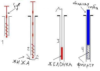 Как сделать ручной насос для скважин
